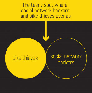 Bikethieves_networkhackers_overlap_lowercase